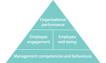 Do one off management training and development programmes work?